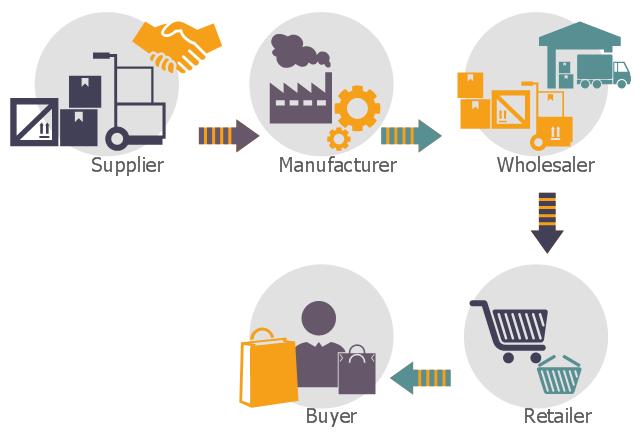 Logistics là gì? Cẩm nang thông tin cơ bản về Logistics